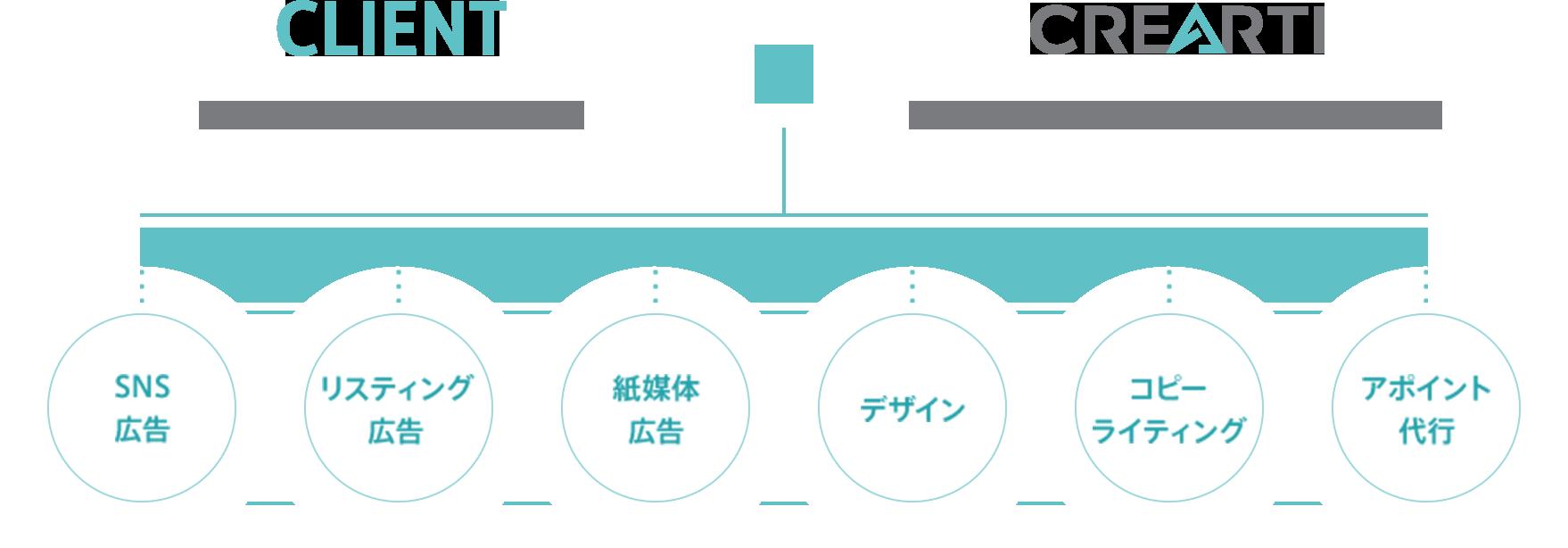 クレアルティの立ち位置の図